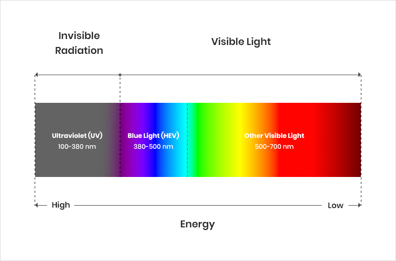 blue-light-spectrum